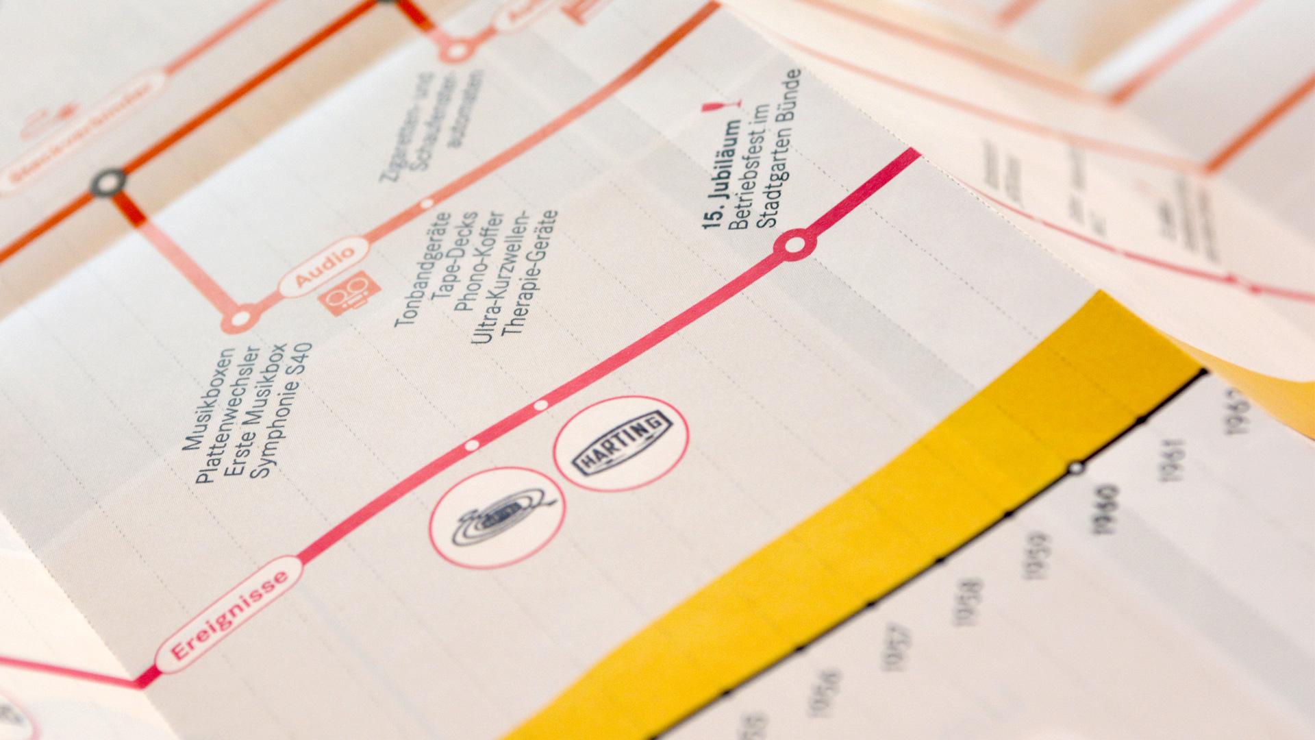 Ausschnitt HARTING-Fahrplan ©gobasil GmbH ~ Agentur für Kommunikation, Hamburg Hannover