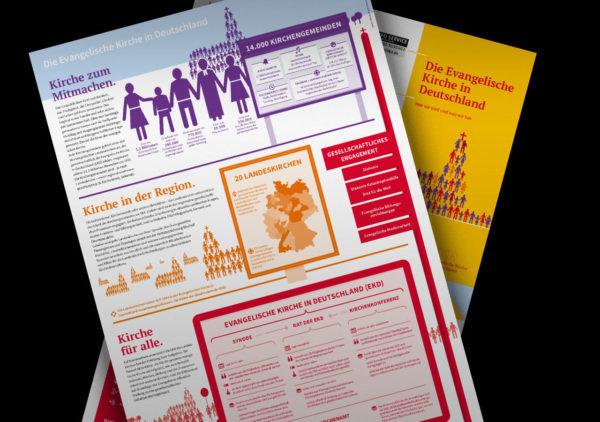 Inhalte Evangelische Kirche in Deutschland ©gobasil GmbH ~ Agentur für Kommunikation, Hamburg Hannover