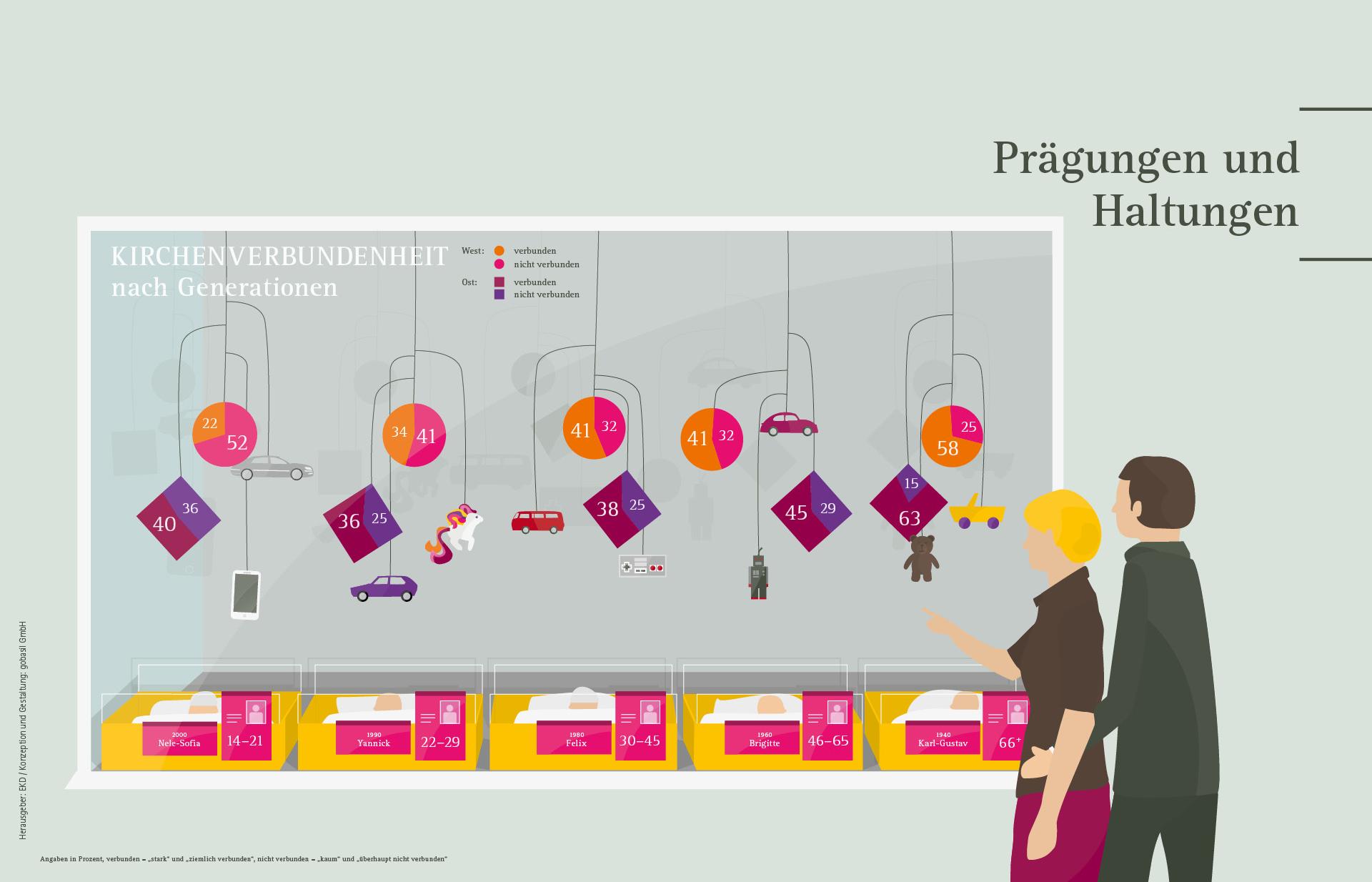 Zahlen zeigen EKD KMU ©gobasil GmbH ~ Agentur für Kommunikation, Hamburg Hannover