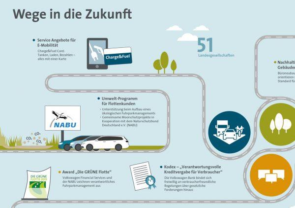 VWFS AG, Case ©gobasil GmbH ~ Agentur für Kommunikation, Hamburg Hannover