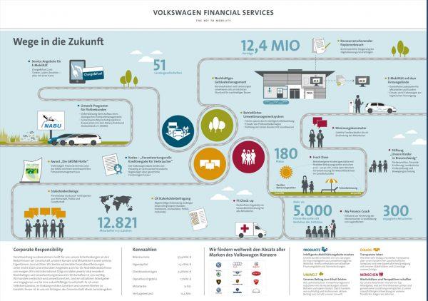 VWFS Infochart ©gobasil ~ Agentur für Kommunikation, Hamburg Hannover